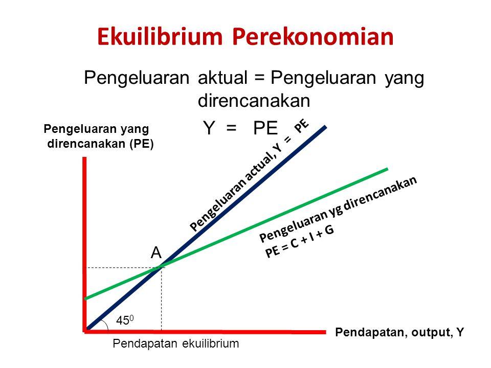Ekuilibrium Perekonomian