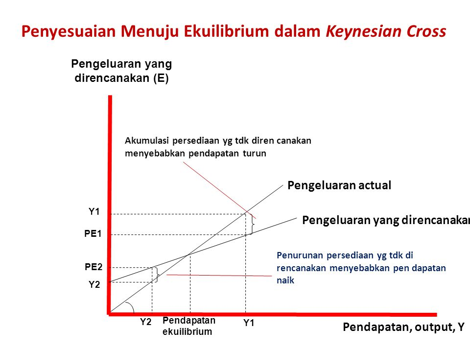 Penyesuaian Menuju Ekuilibrium dalam Keynesian Cross