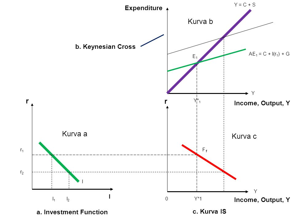 Kurva b r r Kurva a Kurva c Expenditure b. Keynesian Cross