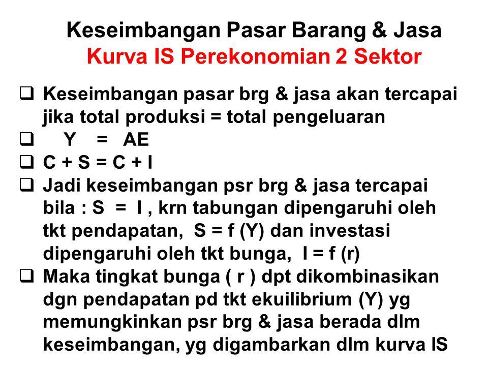 Keseimbangan Pasar Barang & Jasa Kurva IS Perekonomian 2 Sektor