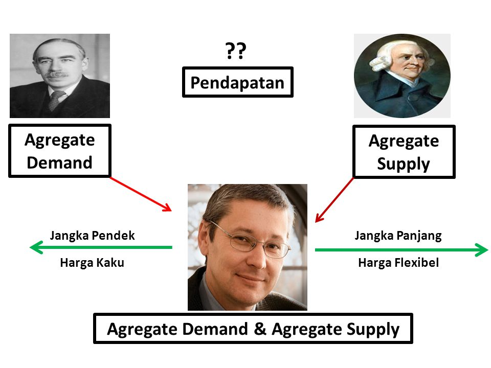 Agregate Demand & Agregate Supply