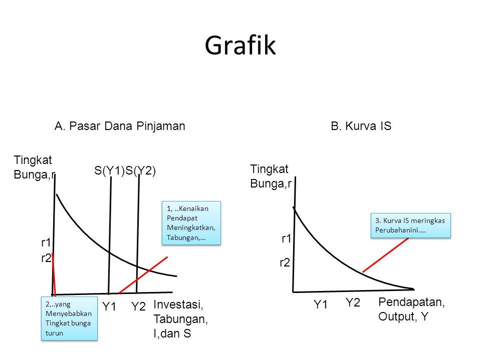 Grafik A. Pasar Dana Pinjaman B. Kurva IS Tingkat Bunga,r S(Y1) S(Y2)