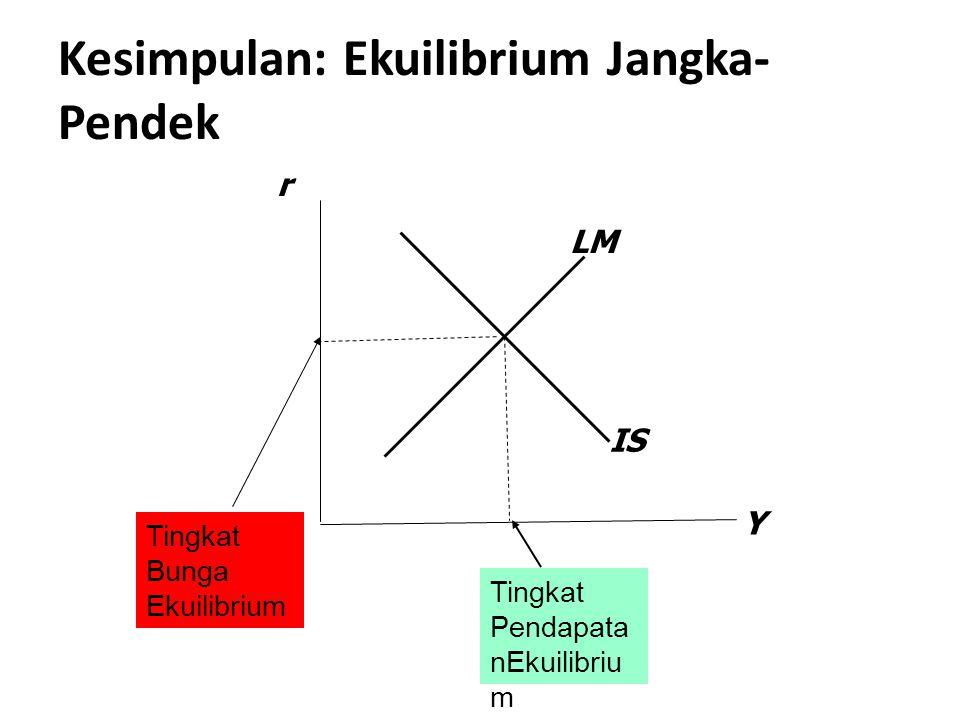 Kesimpulan: Ekuilibrium Jangka-Pendek