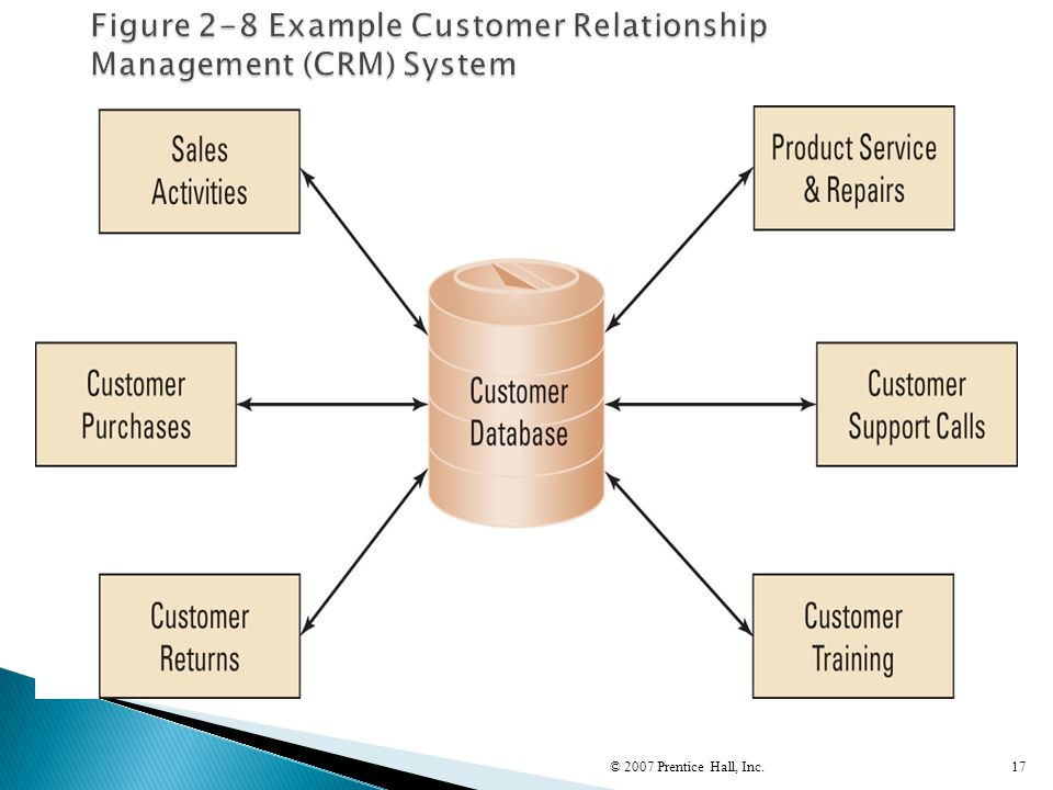 Figure 2-8 Example Customer Relationship Management (CRM) System