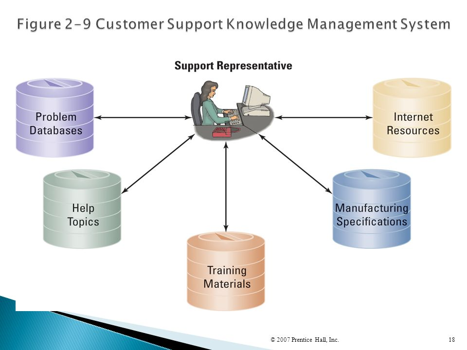 Figure 2-9 Customer Support Knowledge Management System