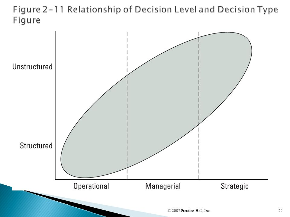 Figure 2-11 Relationship of Decision Level and Decision Type Figure
