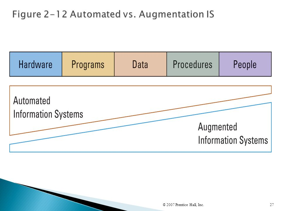 Figure 2-12 Automated vs. Augmentation IS