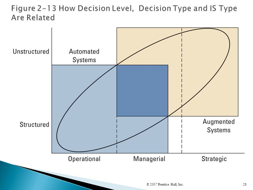 Figure 2-13 How Decision Level, Decision Type and IS Type Are Related