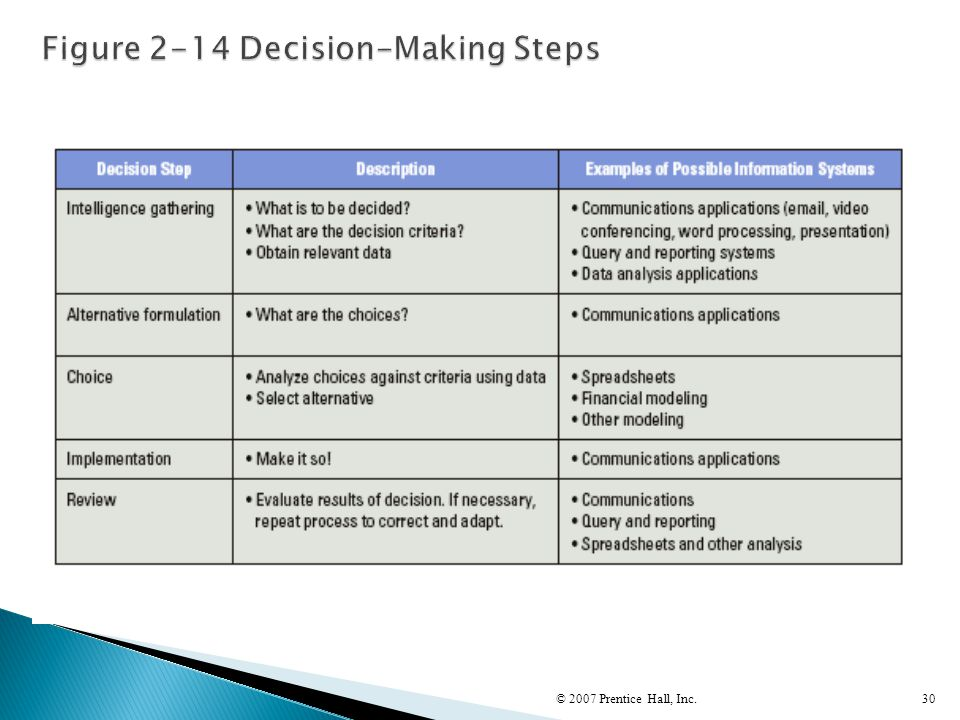 Figure 2-14 Decision-Making Steps