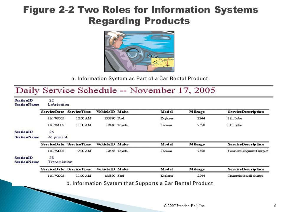Figure 2-2 Two Roles for Information Systems Regarding Products