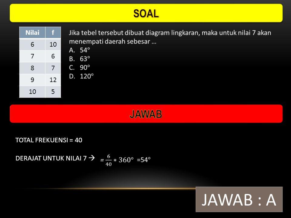 JAWAB : A SOAL JAWAB Nilai f 6 10 7 8 9 12 5 TOTAL FREKUENSI = 40