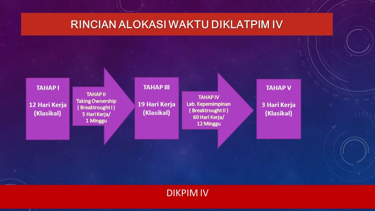 RINCIAN ALOKASI WAKTU DIKLATPIM IV
