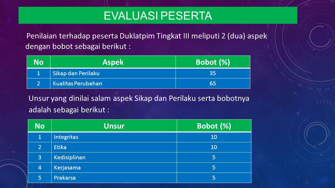 EVALUASI PESERTA Penilaian terhadap peserta Duklatpim Tingkat III meliputi 2 (dua) aspek dengan bobot sebagai berikut :