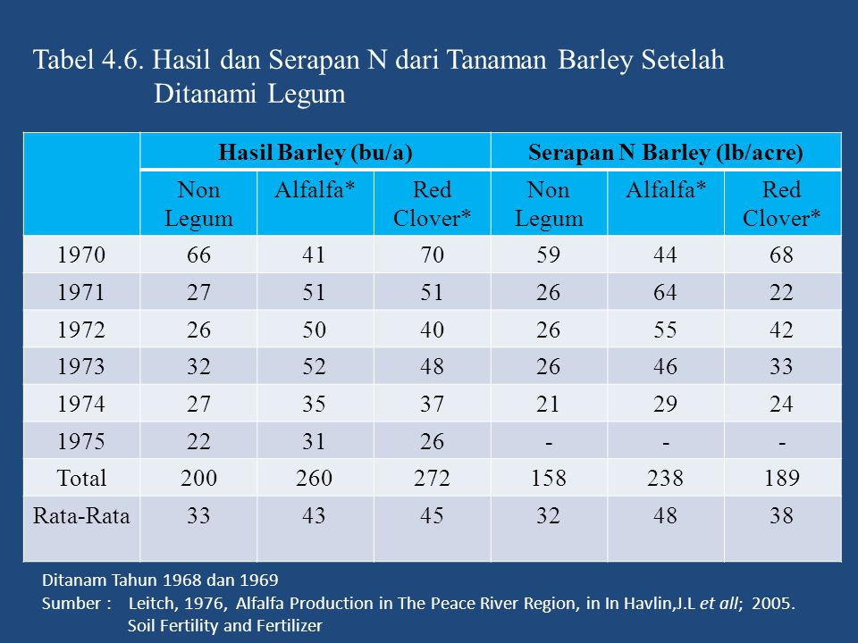 Serapan N Barley (lb/acre)