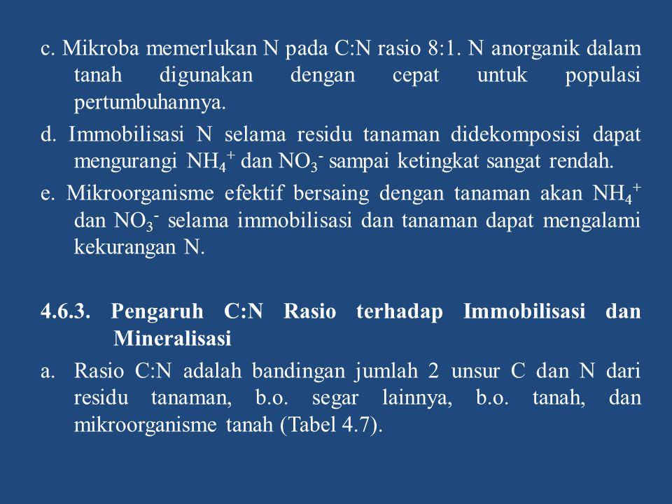 c. Mikroba memerlukan N pada C:N rasio 8:1