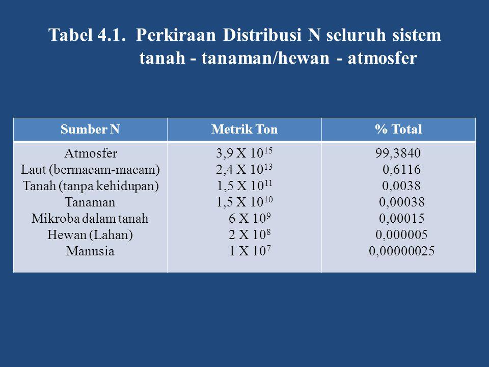 Tabel 4.1. Perkiraan Distribusi N seluruh sistem tanah - tanaman/hewan - atmosfer