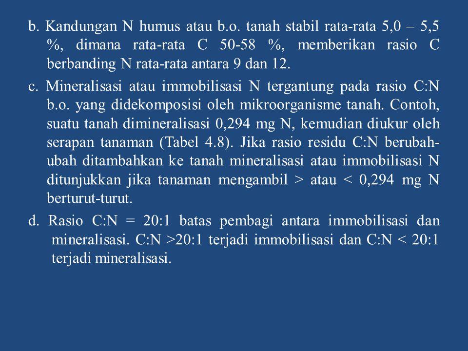 b. Kandungan N humus atau b. o
