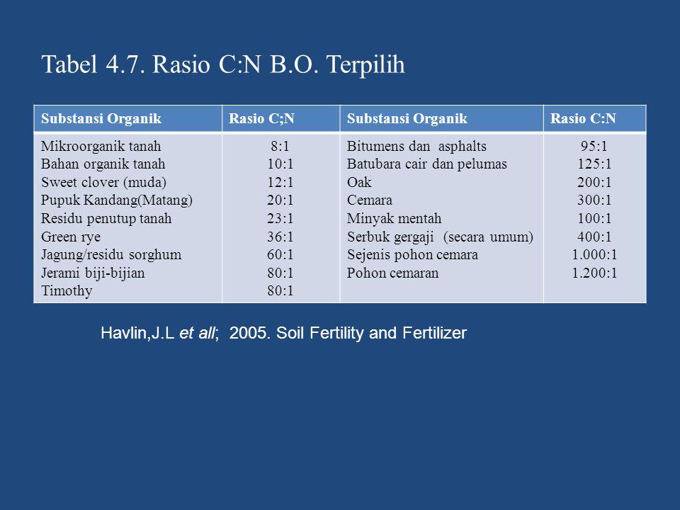 Tabel 4.7. Rasio C:N B.O. Terpilih