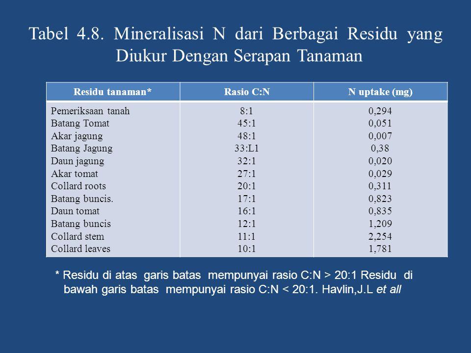 Tabel 4.8. Mineralisasi N dari Berbagai Residu yang Diukur Dengan Serapan Tanaman
