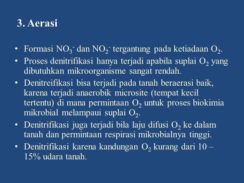 3. Aerasi Formasi NO3- dan NO2- tergantung pada ketiadaan O2.