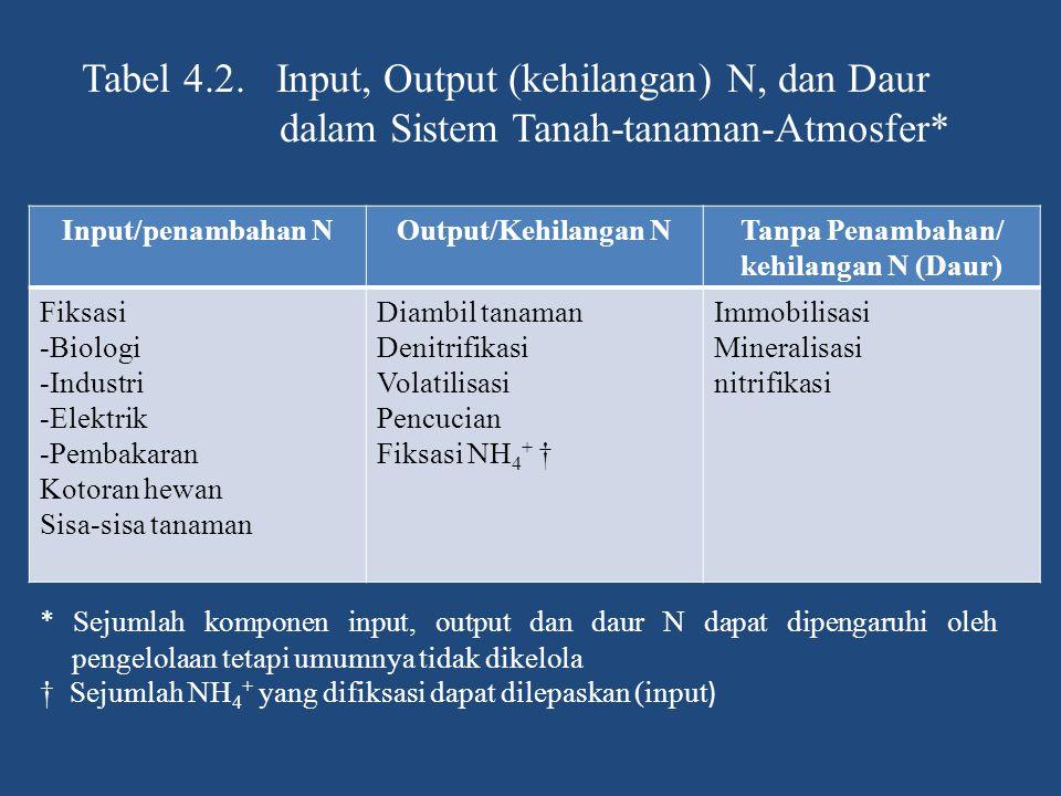 Tabel 4.2. Input, Output (kehilangan) N, dan Daur dalam Sistem Tanah-tanaman-Atmosfer*
