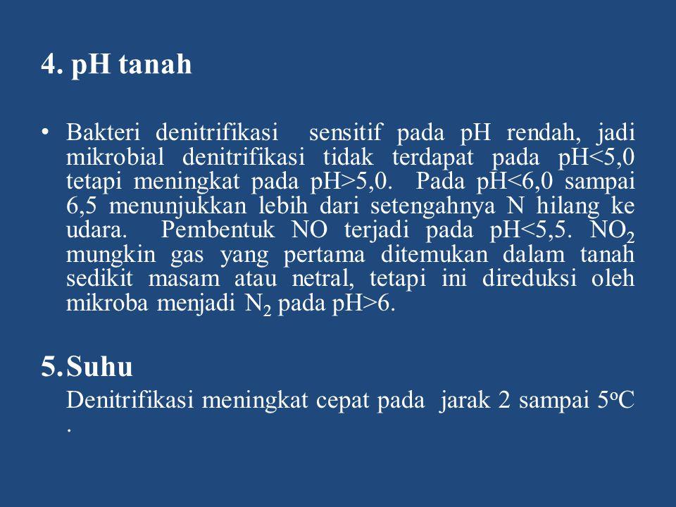 4. pH tanah