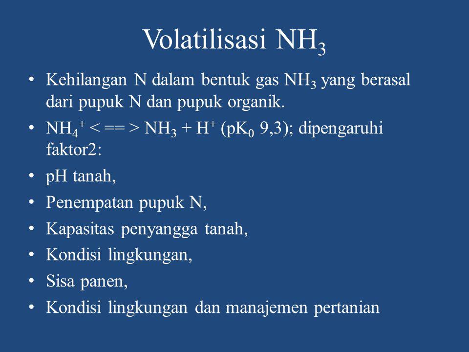 Volatilisasi NH3 Kehilangan N dalam bentuk gas NH3 yang berasal dari pupuk N dan pupuk organik. NH4+ < == > NH3 + H+ (pK0 9,3); dipengaruhi faktor2: