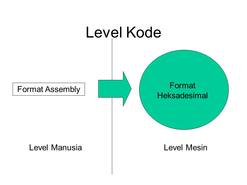 Level Kode Format Heksadesimal Format Assembly Level Manusia