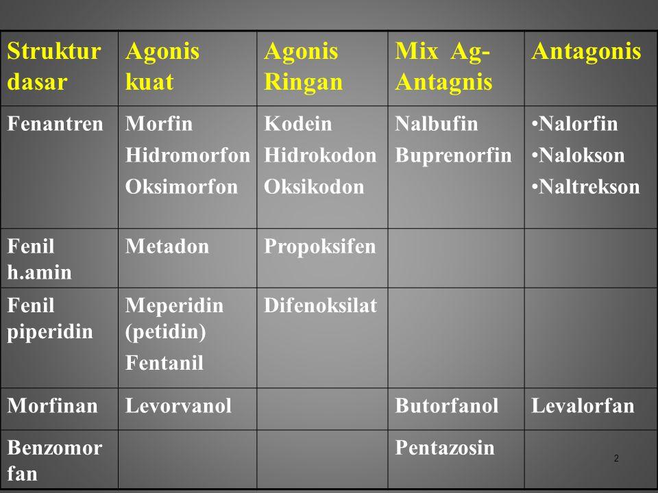 Struktur dasar Agonis kuat Agonis Ringan Mix Ag- Antagnis Antagonis