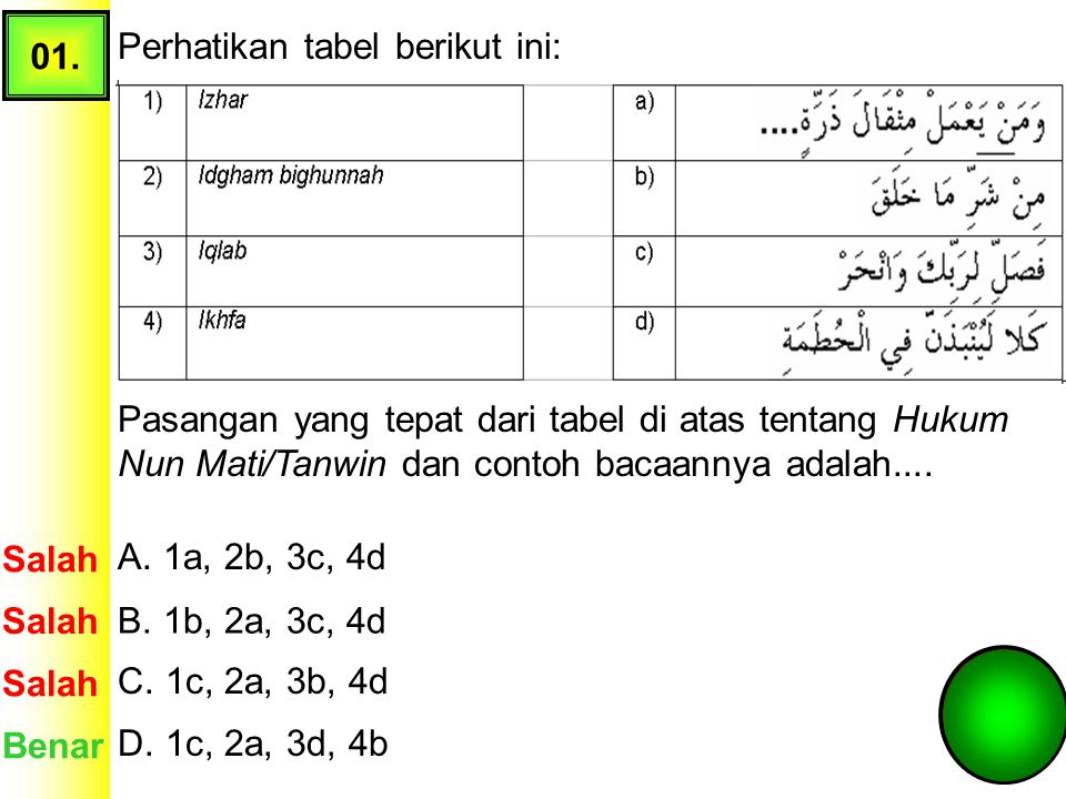 01. Perhatikan tabel berikut ini: Pasangan yang tepat dari tabel di atas tentang Hukum Nun Mati/Tanwin dan contoh bacaannya adalah....