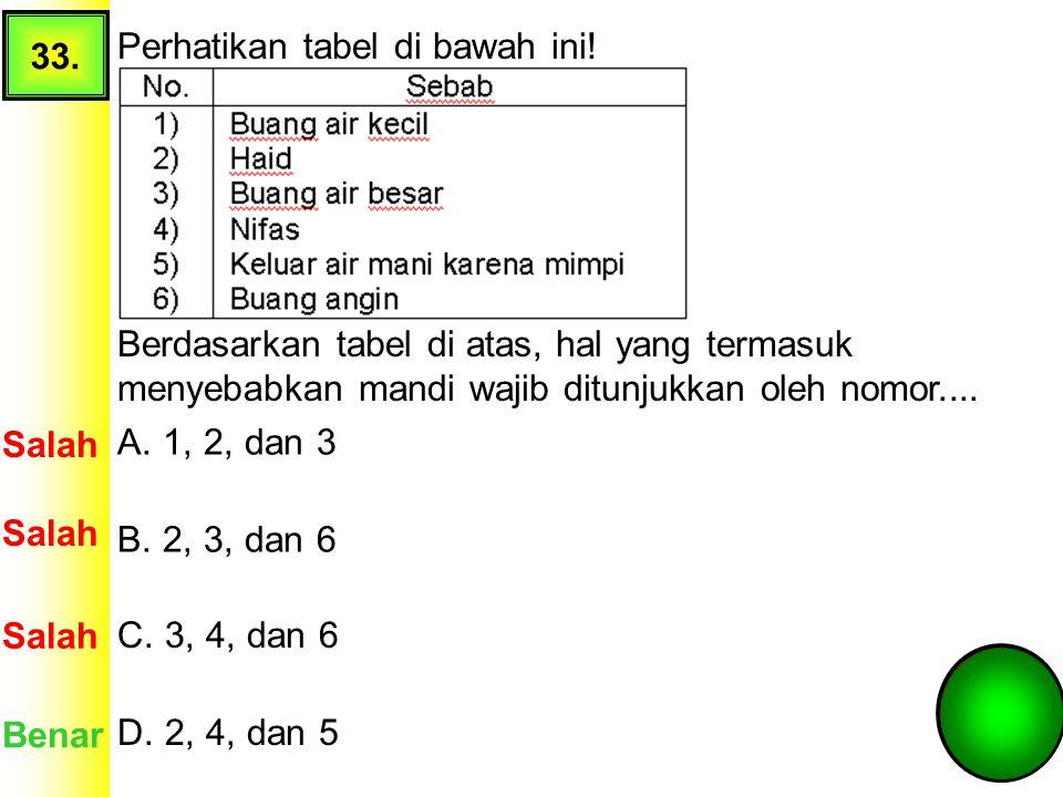 33. Perhatikan tabel di bawah ini! Berdasarkan tabel di atas, hal yang termasuk menyebabkan mandi wajib ditunjukkan oleh nomor....
