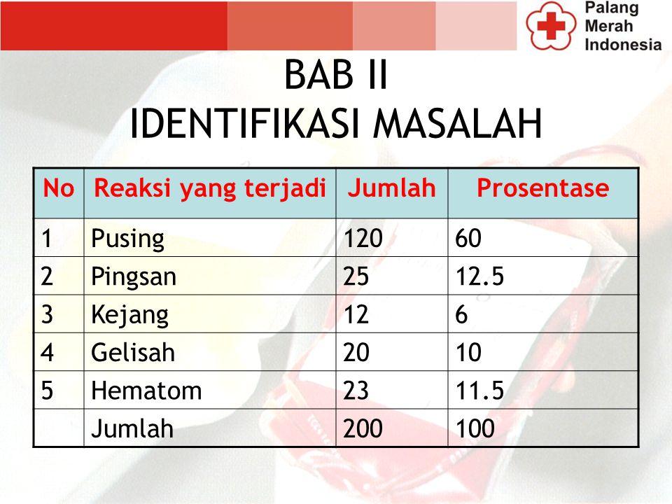 BAB II IDENTIFIKASI MASALAH