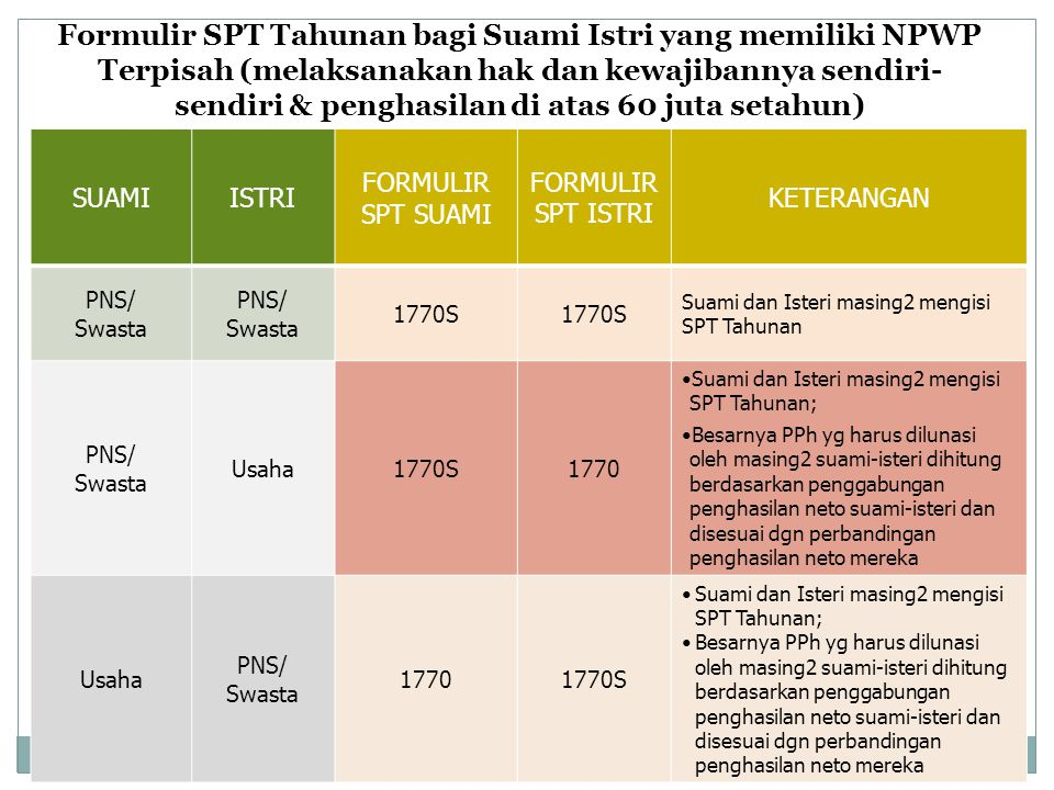 Formulir SPT Tahunan bagi Suami Istri yang memiliki NPWP Terpisah (melaksanakan hak dan kewajibannya sendiri-sendiri & penghasilan di atas 60 juta setahun)