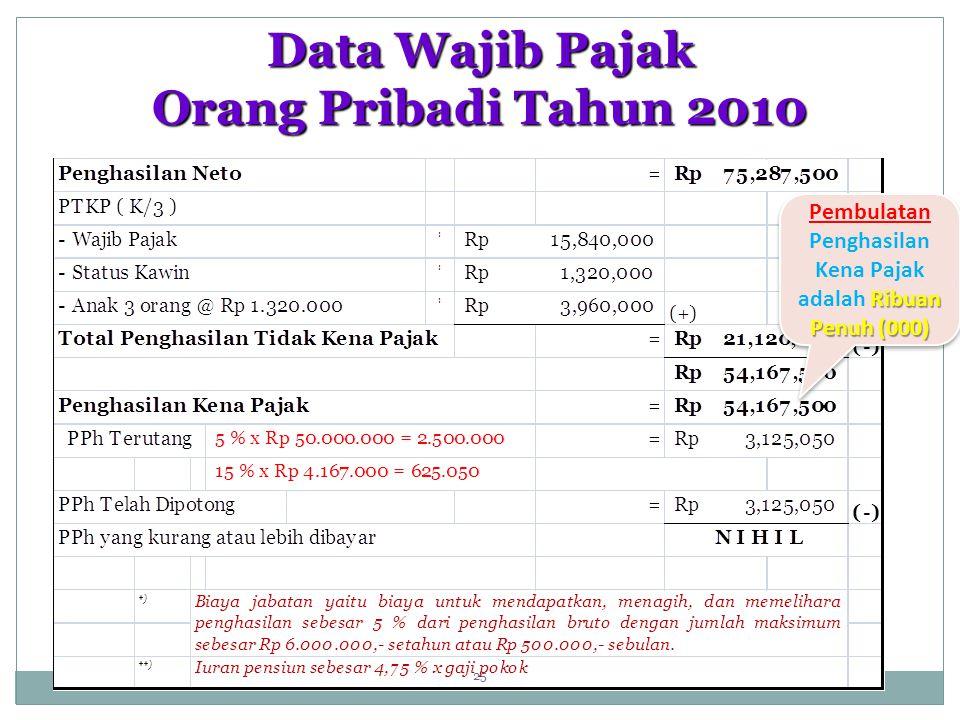 Data Wajib Pajak Orang Pribadi Tahun 2010