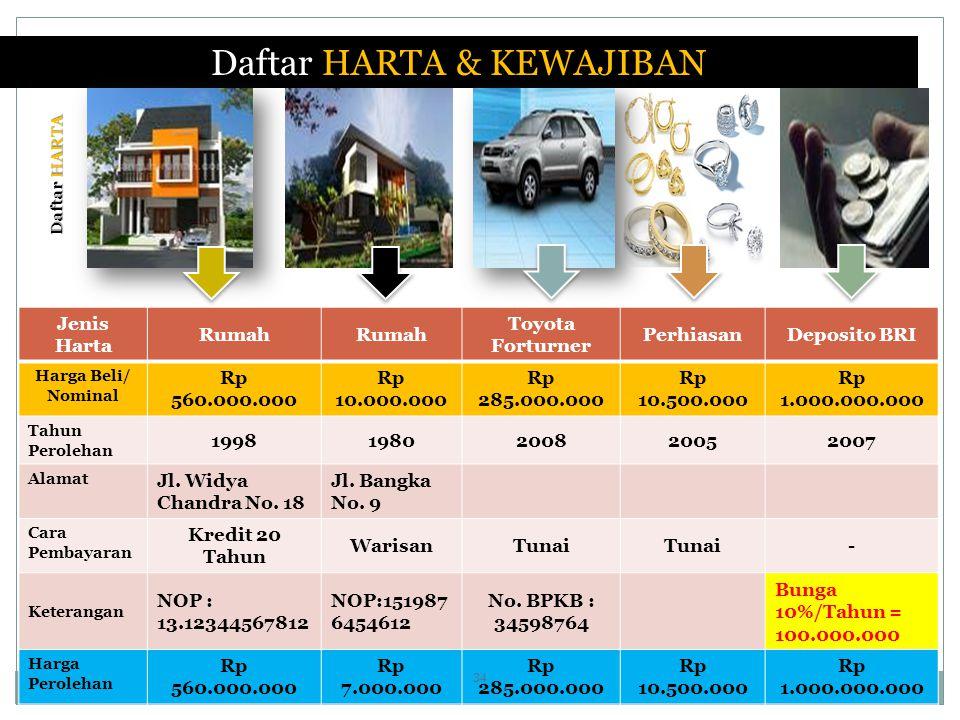 Daftar HARTA & KEWAJIBAN