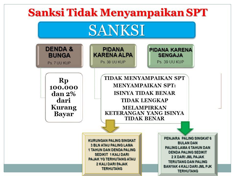 Sanksi Tidak Menyampaikan SPT