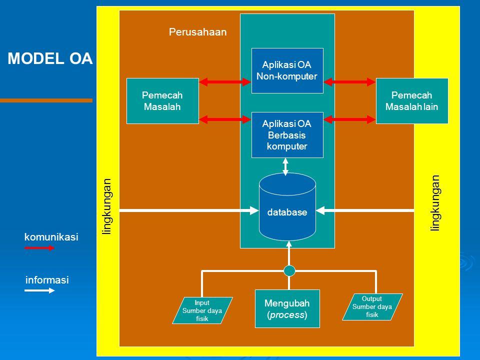 MODEL OA lingkungan Perusahaan komunikasi informasi Aplikasi OA