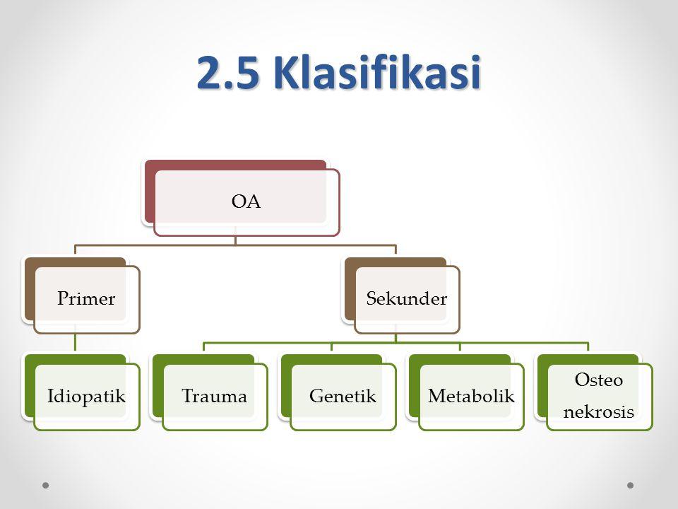 2.5 Klasifikasi OA Primer Idiopatik Sekunder Trauma Genetik Metabolik