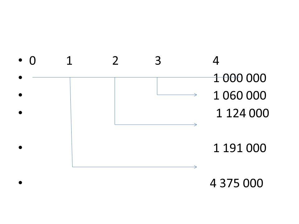0 1 2 3 4 1 000 000. 1 060 000. 1 124 000. 1 191 000.