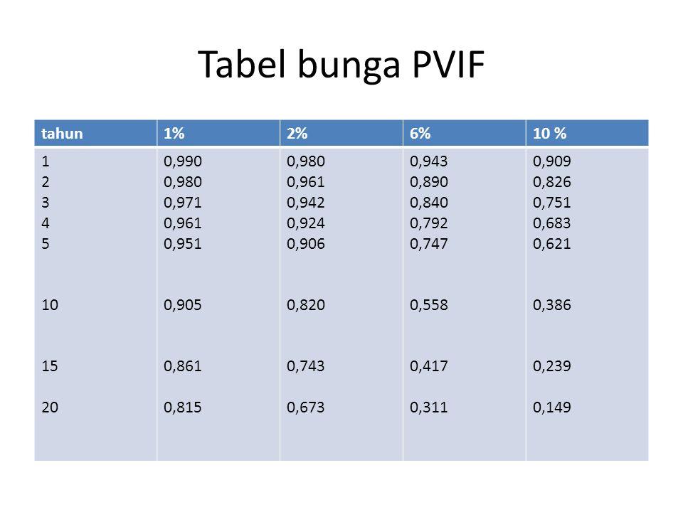Tabel bunga PVIF tahun 1% 2% 6% 10 % 1 2 3 4 5 10 15 20 0,990 0,980