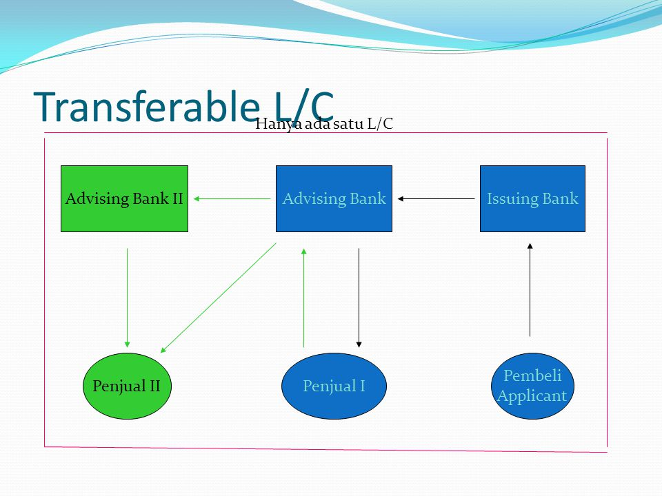 Transferable L/C Hanya ada satu L/C Advising Bank II Advising Bank