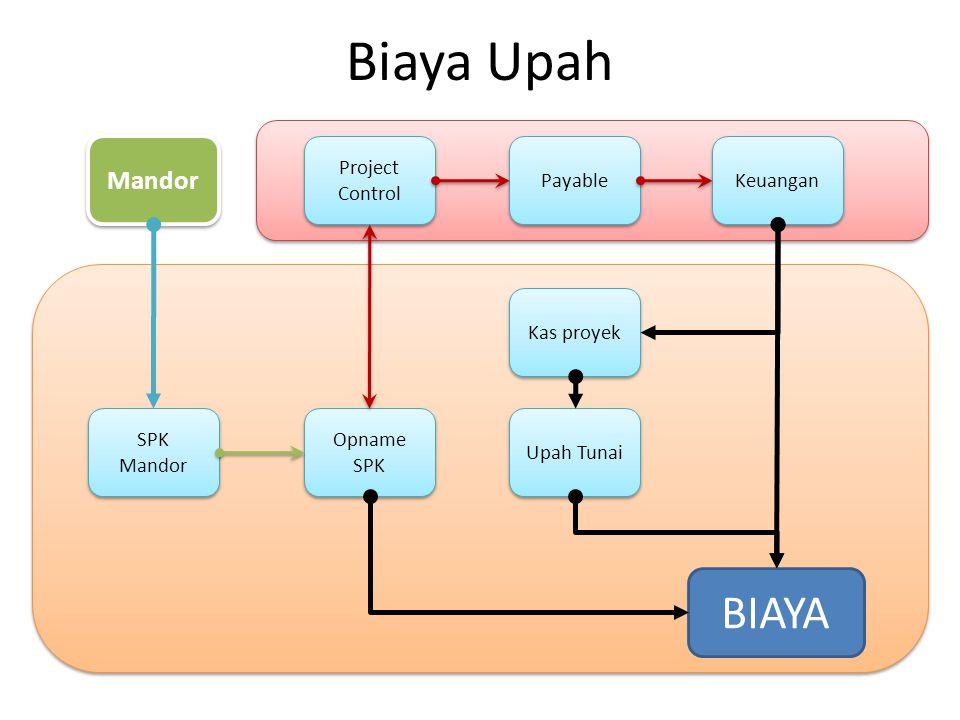 Biaya Upah BIAYA Mandor Project Control Payable Keuangan Kas proyek