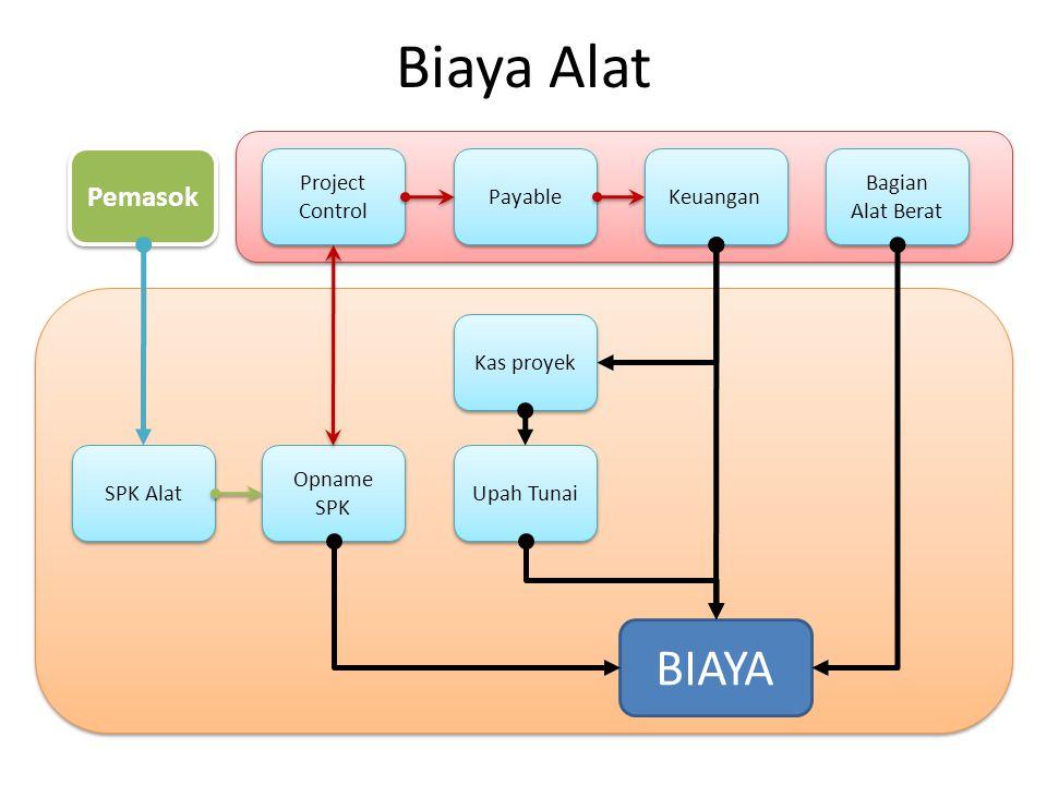 Biaya Alat BIAYA Pemasok Project Control Payable Keuangan