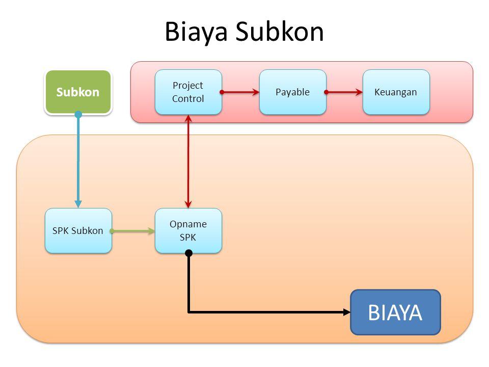 Biaya Subkon BIAYA Subkon Project Control Payable Keuangan SPK Subkon