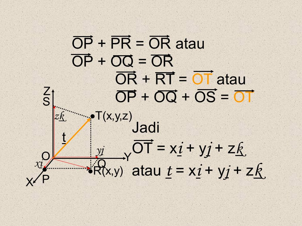 OP + PR = OR atau OP + OQ = OR OR + RT = OT atau OP + OQ + OS = OT