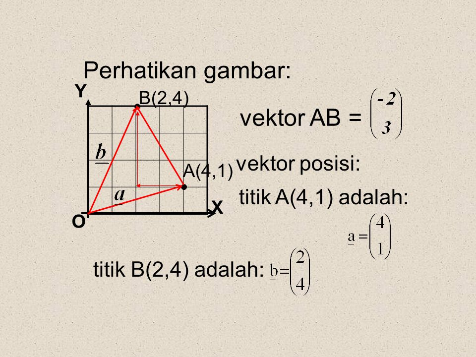 Perhatikan gambar: vektor AB = vektor posisi: titik A(4,1) adalah: