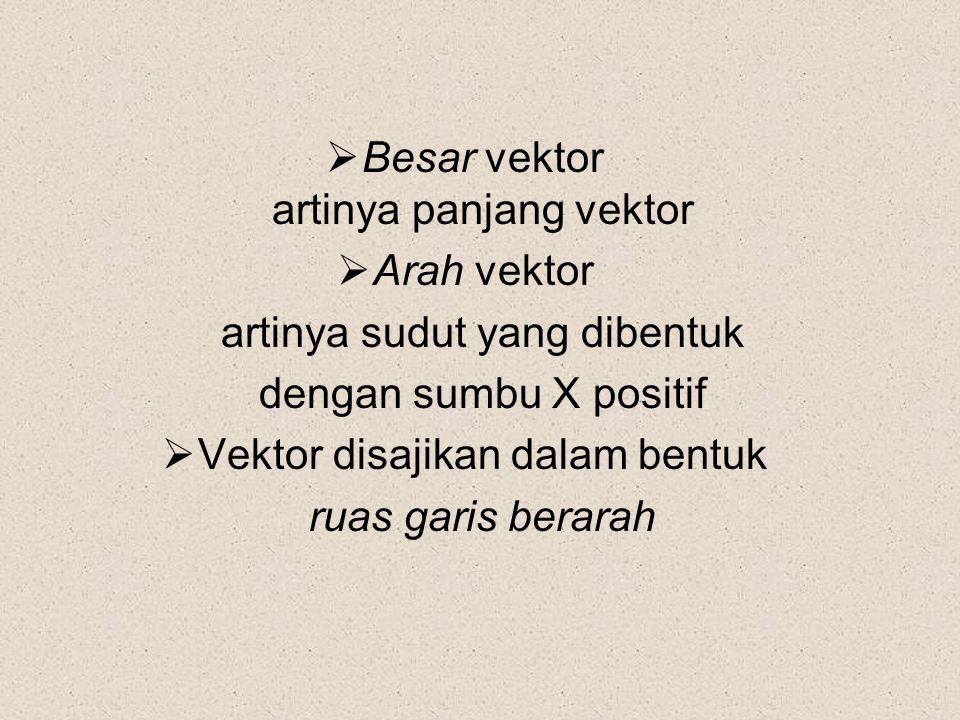 artinya panjang vektor Arah vektor artinya sudut yang dibentuk