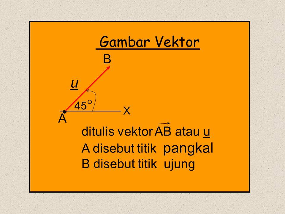 u B A ditulis vektor AB atau u A disebut titik pangkal