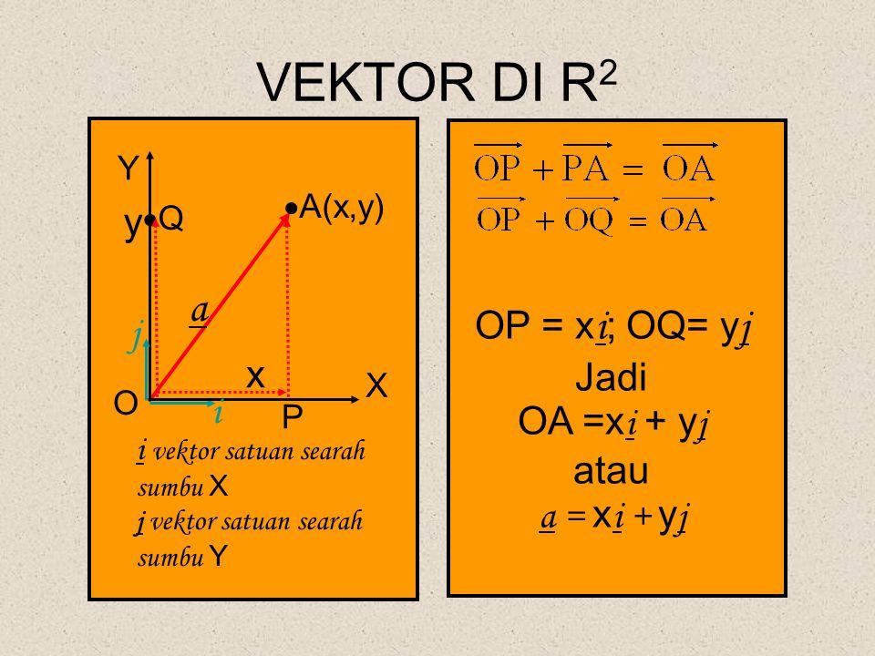 VEKTOR DI R2 a y OP = xi; OQ= yj j Jadi x OA =xi + yj atau i