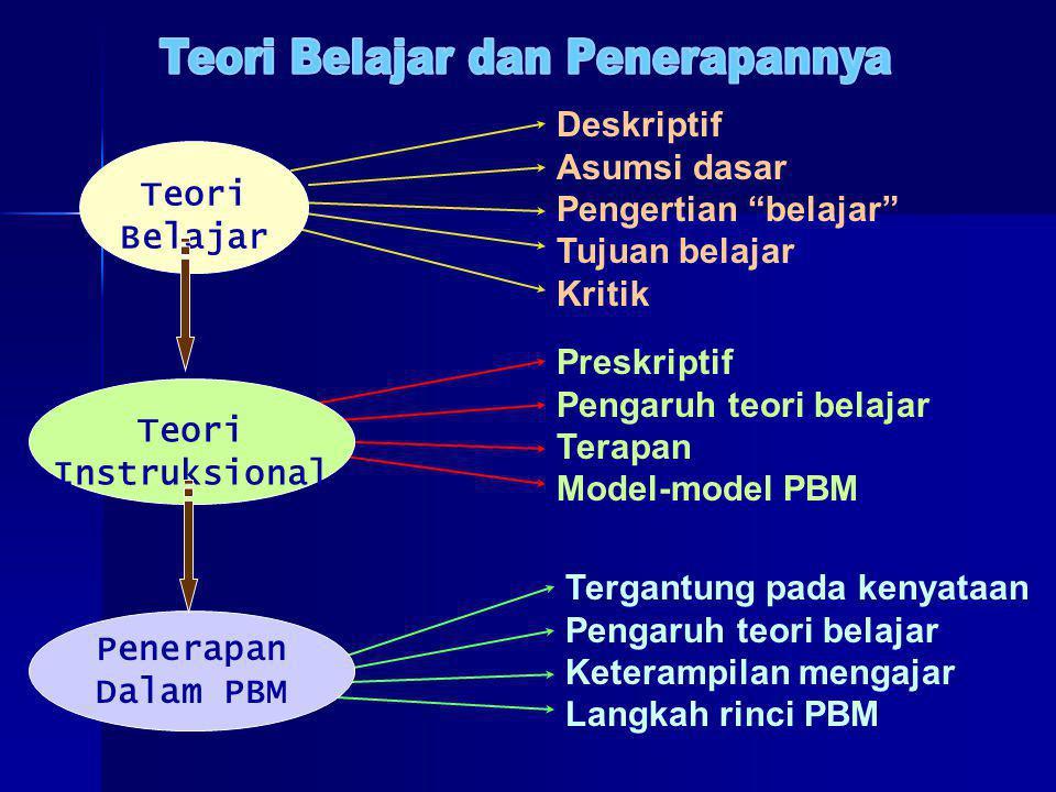 Teori Belajar dan Penerapannya
